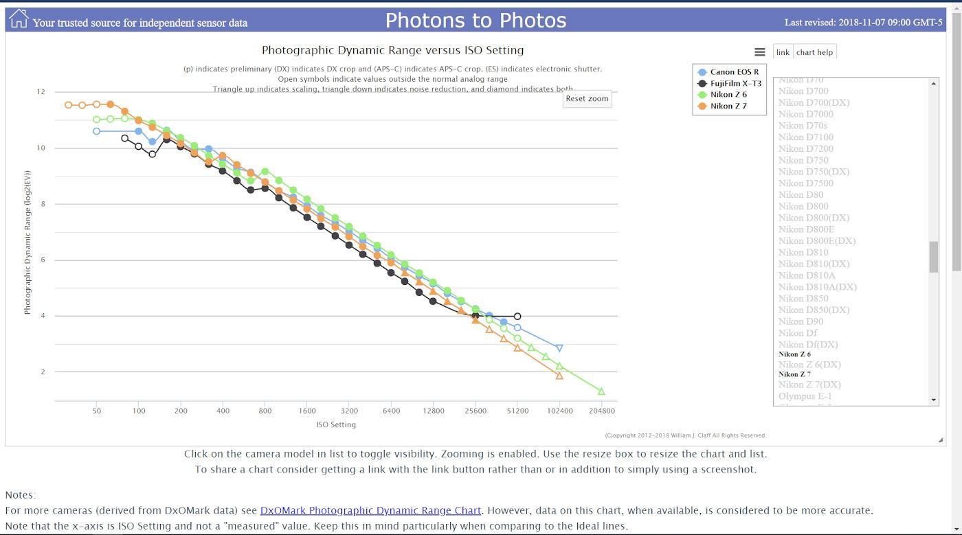 Сравнение динамического диапазона камер Nikon Z6 и Z7, Canon EOS R и Fujifilm X-T3.