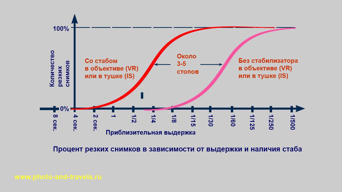 14. График, поясняющий, как увеличиваются шансы снять резкий кадр, если в тушке или в объективе имеется стабилизатор изображения.