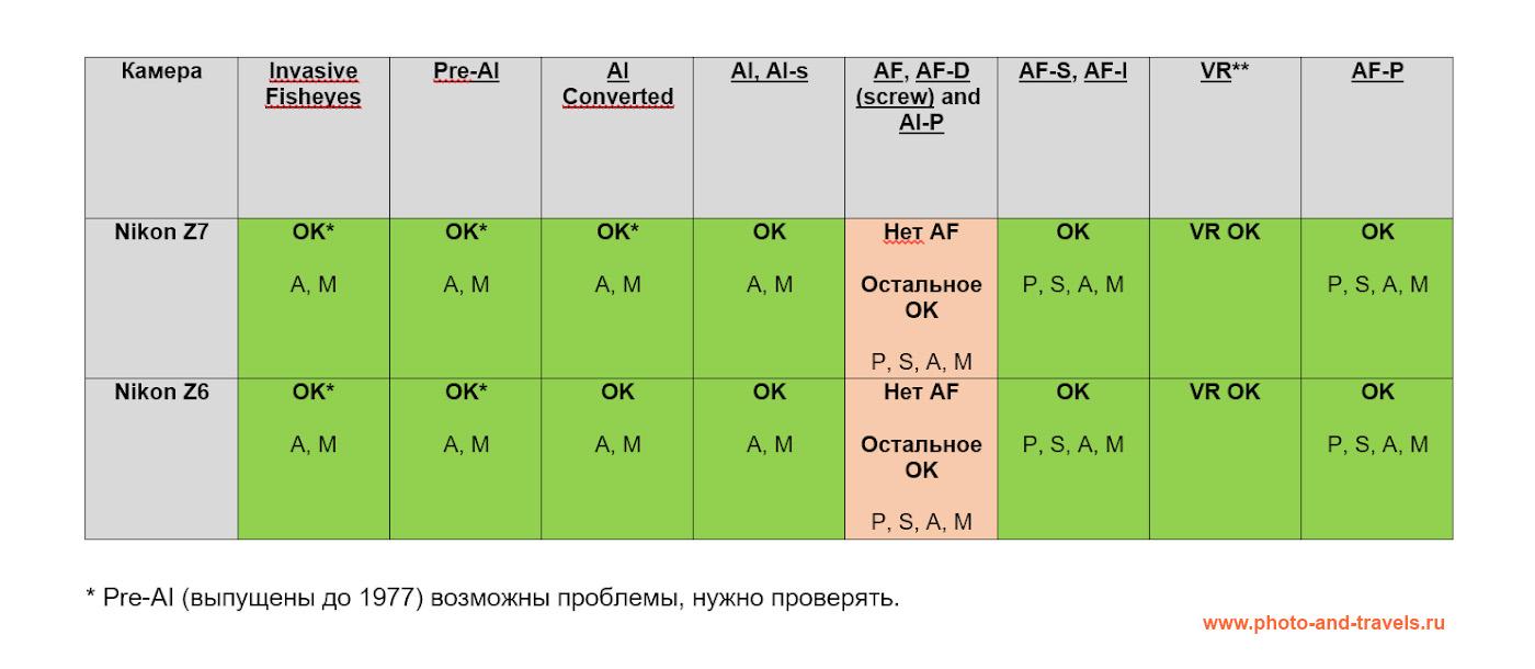 18. Таблица, поясняющая, как будут работать различные родные объективы Nikon, будучи использованными на беззеркалках Nikon Z6 и Nikon Z7 через адаптер Nikon FTZ.