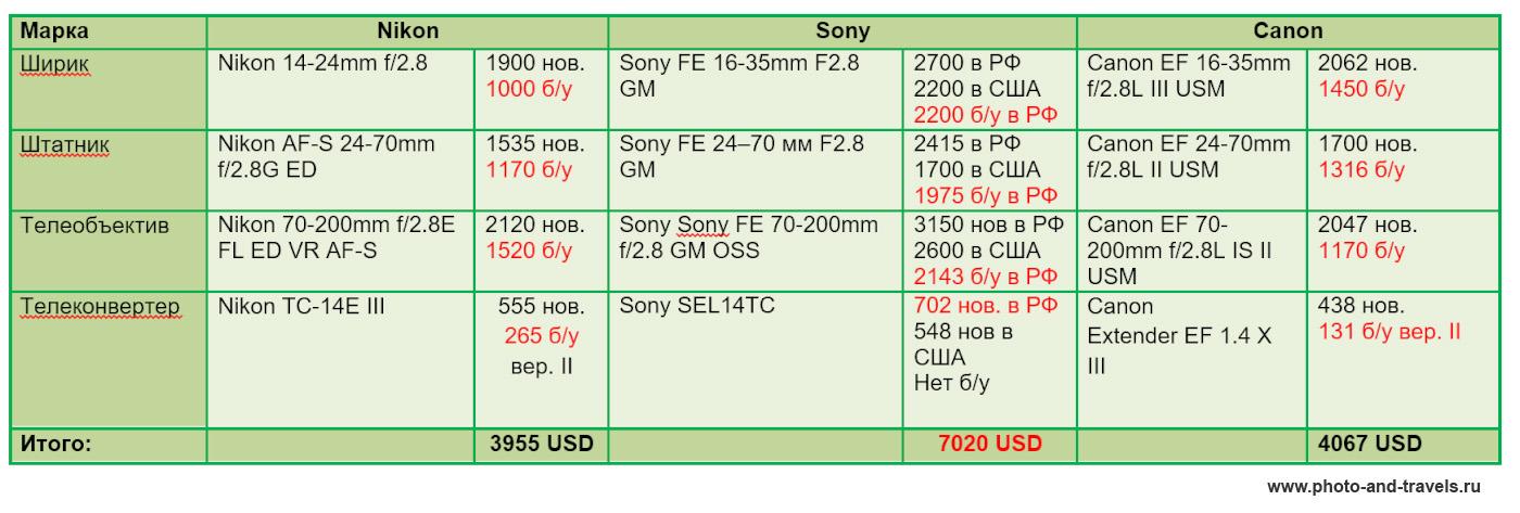 9. Таблица сравнения цен на объективы для фуллфреймовых Никон, Сони и Кэнон.