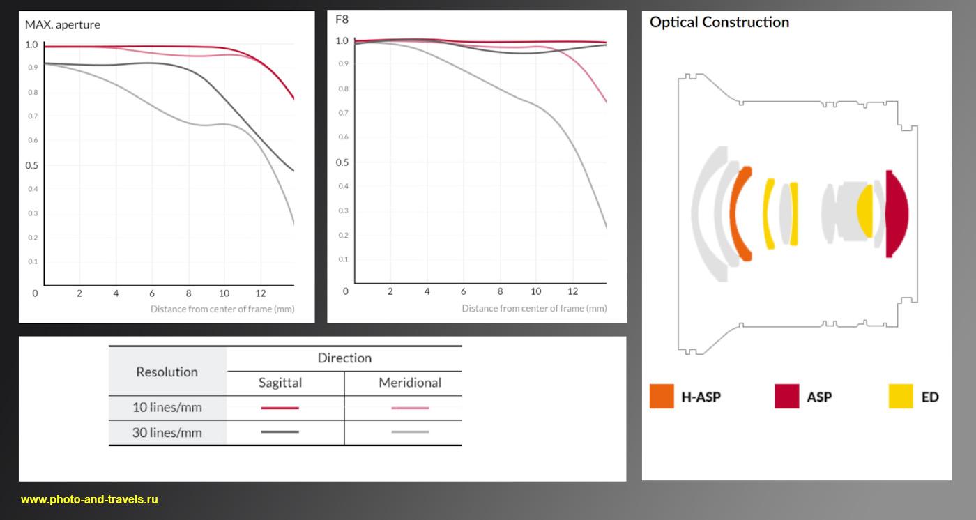 Рисунок 36. Графики MTF объектива Samyang 12mm f/2.0 NCS CS и схема расположения линз в конструкции. Информация взята с официального сайта SamyangLensGlobal.