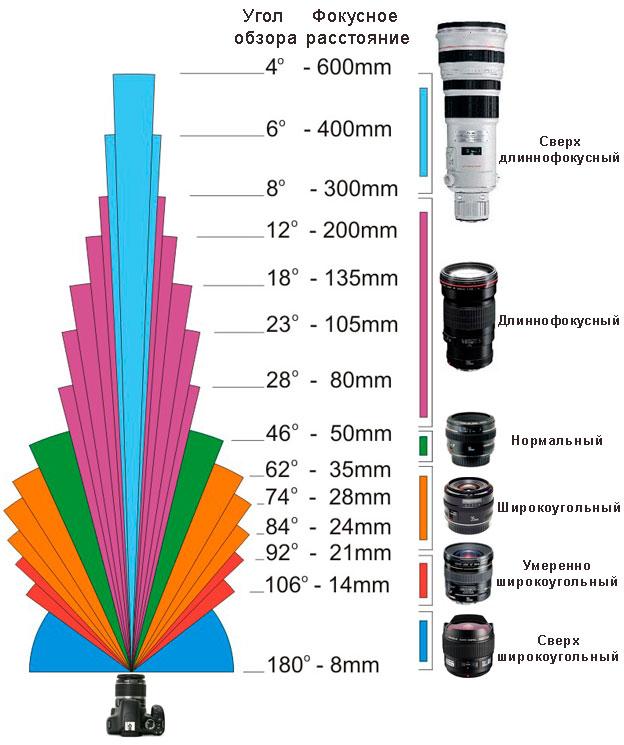 Рисунок 1. Схема, поясняющая, как классифицируются объективы на ширики, нормальные и телевики, в зависимости от фокусных расстояний.