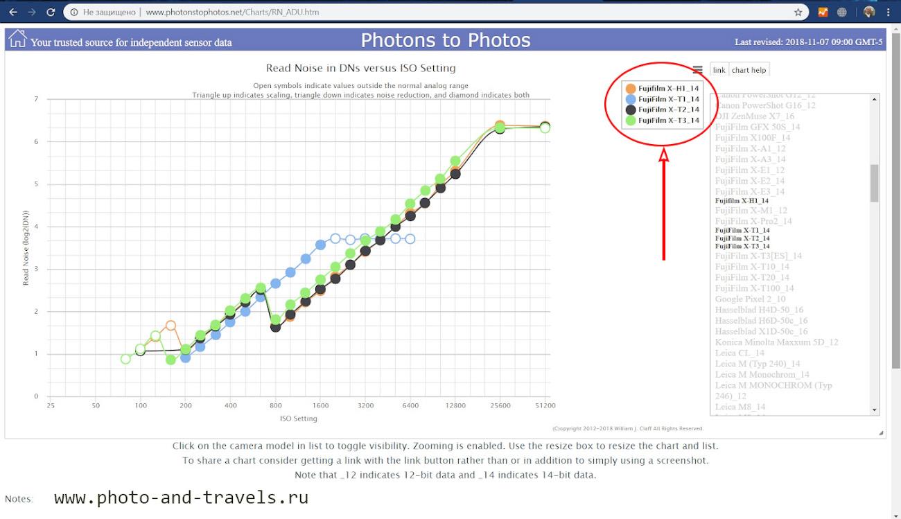 2. График уровня цифровых шумов, считываемых с матриц беззеркальных фотоаппаратов Фуджифильм Х-Т1, Х-Т2, Х-Н1 и Х-Т3 при различных значениях ISO.