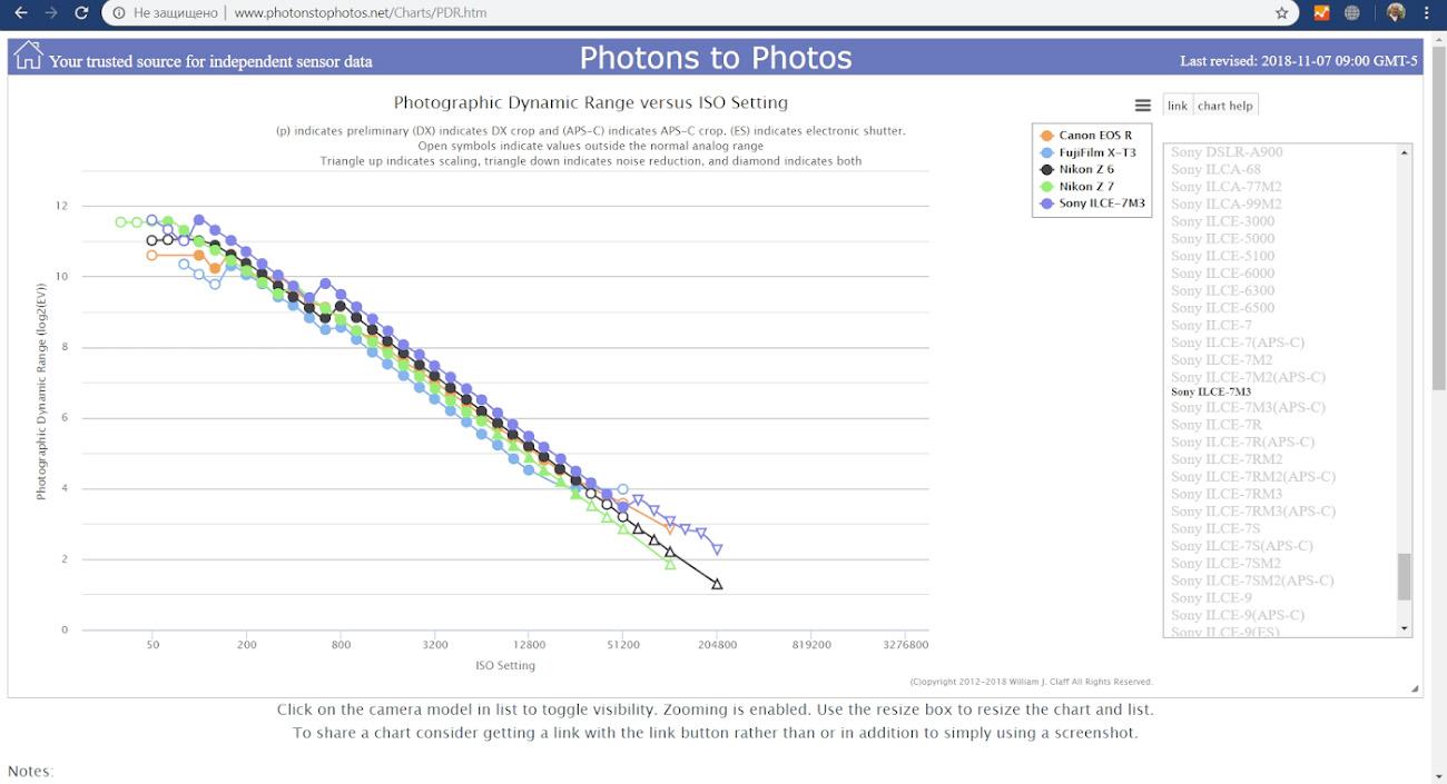9. Сравнение Nikon Z6, Nikon Z7, Canon EOS R и Sony A7 III и Fujifilm X-T3 по динамическому диапазону.