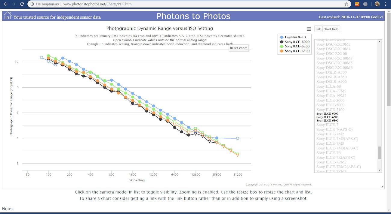 10. Анализ отличий динамического диапазона датчиков Фуджи Х-Т3 и Сони А6000, А6300 и А6500.