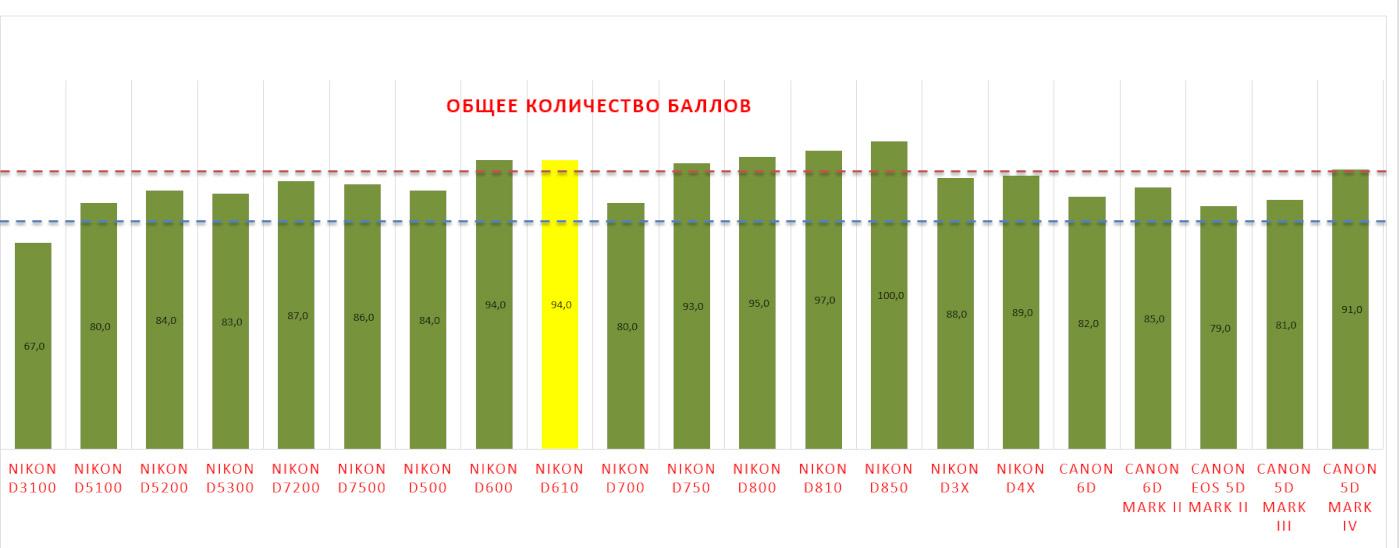 5. Диаграмма для отображения различий в общей оценке качества зеркальных камер Nikon D610, Nikon D750, Nikon D810, D850 и Canon EOS 6D, 6D Mark II, Canon EOS 5D Mark II, Mark III и IV по версии сайта DxOmark.
