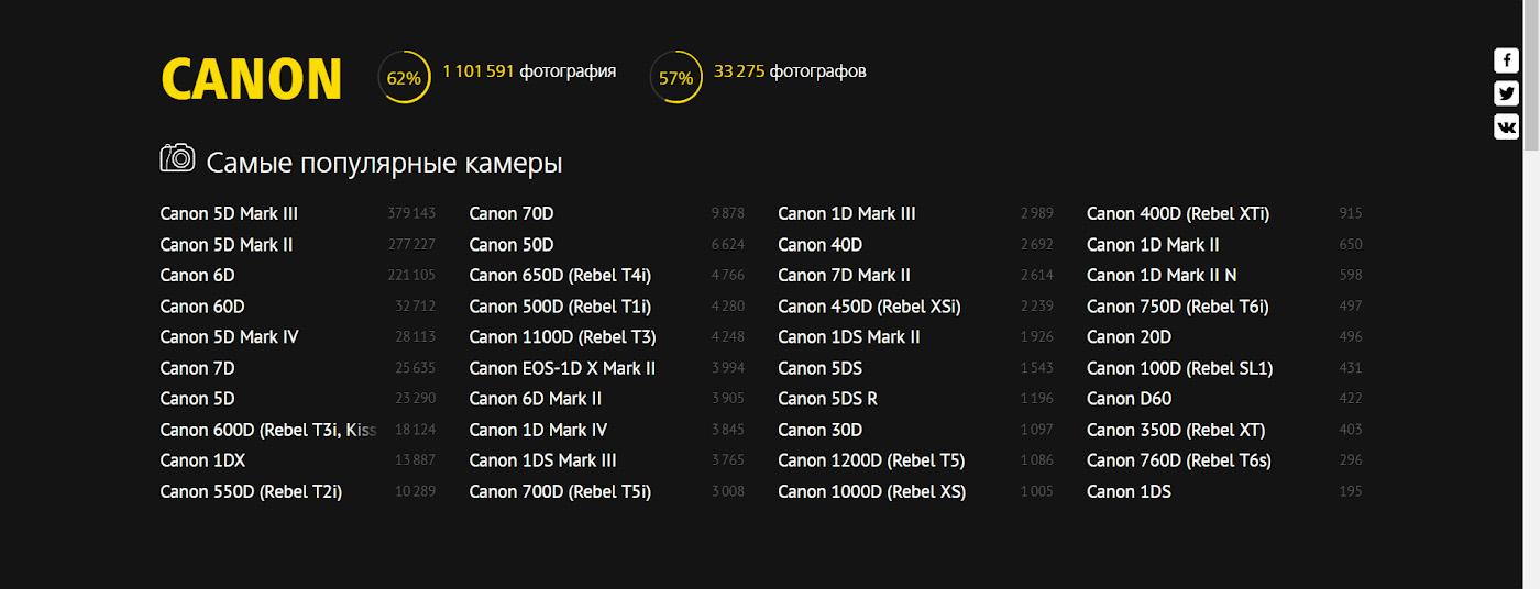 Фото. В пятерку популярных у репортажников камер Canon входит КРОПнутая Canon 60D, 10-летняя Canon 5D Mark II и «слепая», с точки зрения фокусировки, Canon 6D.