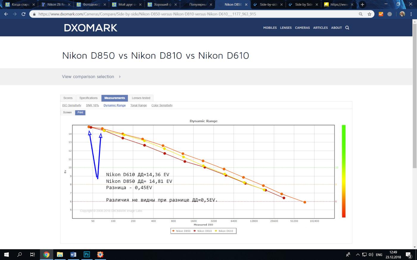 43. График изменения динамического диапазона полнокадровых зеркалок Nikon D610, D810 и D850 в зависимости от выставленного ISO. Разница в 0.5 EV глазу не заметна.