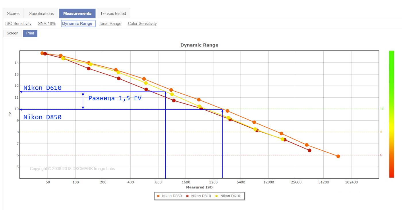 Фото 47. Как светосила объектива влияет на качество изображения. Сравнение динамического диапазона Nikon D610, D810 и D850.