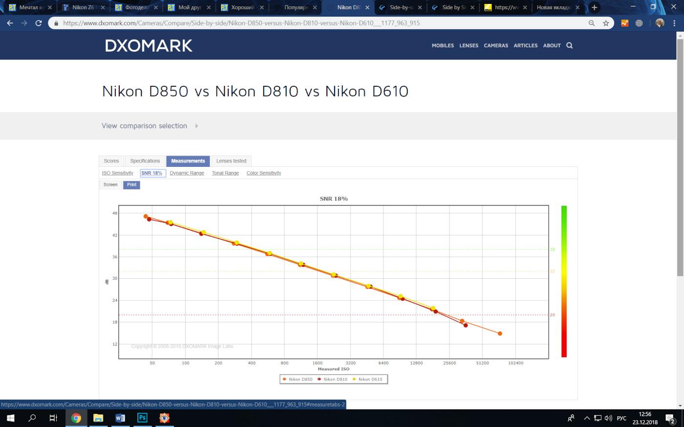 12. Показатели матриц при различных ИСО у зеркалок Nikon D810, Nikon D750 и Nikon D610. Какую камеру выбрать фотолюбителю.