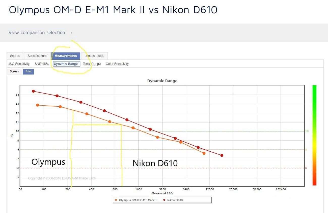 Сравнение Микро 4/3 и полного кадра по динамическому диапазону.