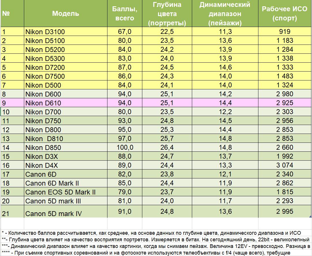 4. Сравнительная таблица для анализа различий характеристик зеркальных фотоаппаратов Nikon D610, Nikon D750, Nikon D810, D850 и Canon EOS 6D, 6D Mark II, Canon EOS 5D Mark II, Mark III и IV. Изучаем значения динамического диапазона, цветопередачи и рабочего ИСО. Желтым цветом показаны характеристики КРОПов.