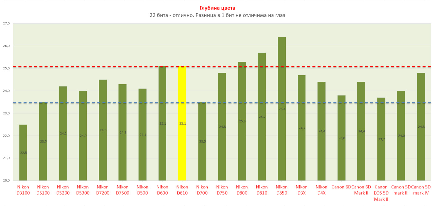 6. Сравнение возможностей матрицы Никон Д610, Никон Д750, Никон Д810 и Никон Д850, а также Кэнон 6Д, 6Д Марк 2, 5Д Марк 2, 3 и 4 по глубине цвета. Данный параметр имеет особое значение при съемке портретов.