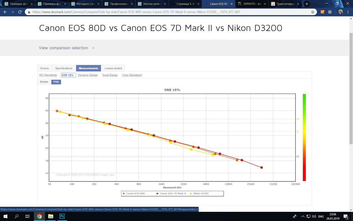 Рабочее ИСО камер Nikon D3200, Canon 80D и Canon 7D Mark II.