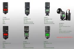 Obzor vspyshek Godox Pochemu dlia kamer Sony luchshe pokupat svet etogo proizvoditelia Razlichie mezhdu modeliami Vliianie zakona obratnykh kvadratov na osveshchennost fona