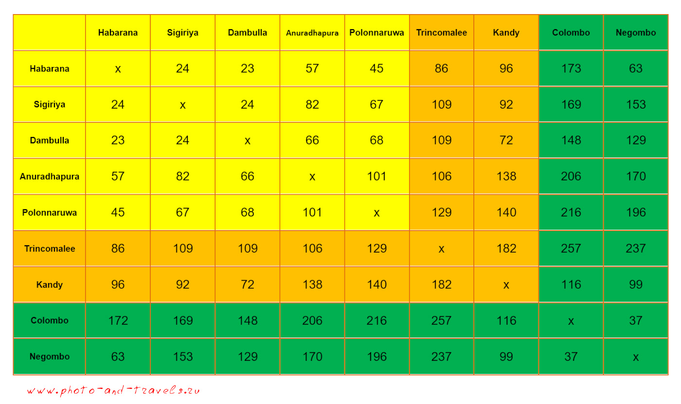 22. Таблица расстояний между городами Шри-Ланки. Можно рассчитать время в пути до Сигирии, Полоннарувы, Дамбуллы, Канди, Тринкомали, Анурадхапуры и других мест.