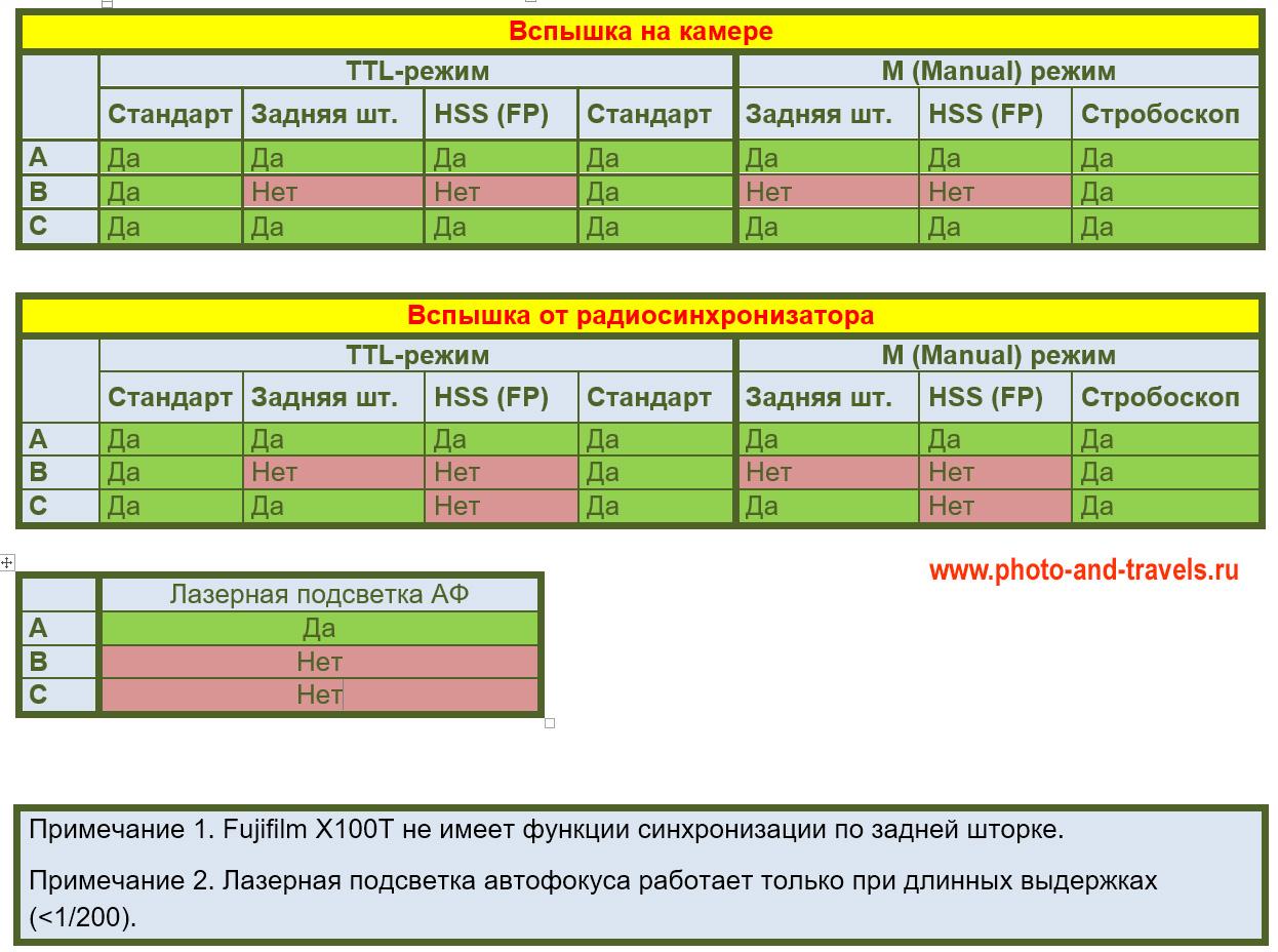 34. Таблица характеристик камер Fujifilm X. В зависимости от модели, будут доступны не все функции Godox (речь о HSS и TTL).