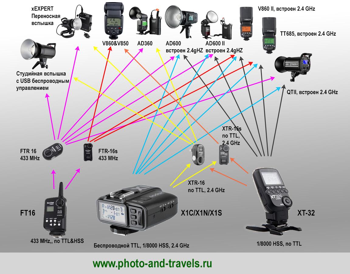 Фото 12. Схема, показывающая совместимость моделей источников искусственного освещения (переносных и студийных вспышек) Godox.