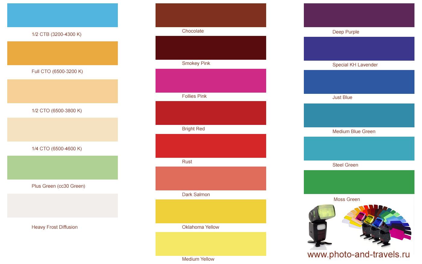 29. Схема, поясняющая, как маркируются цветные гели для вспышек.