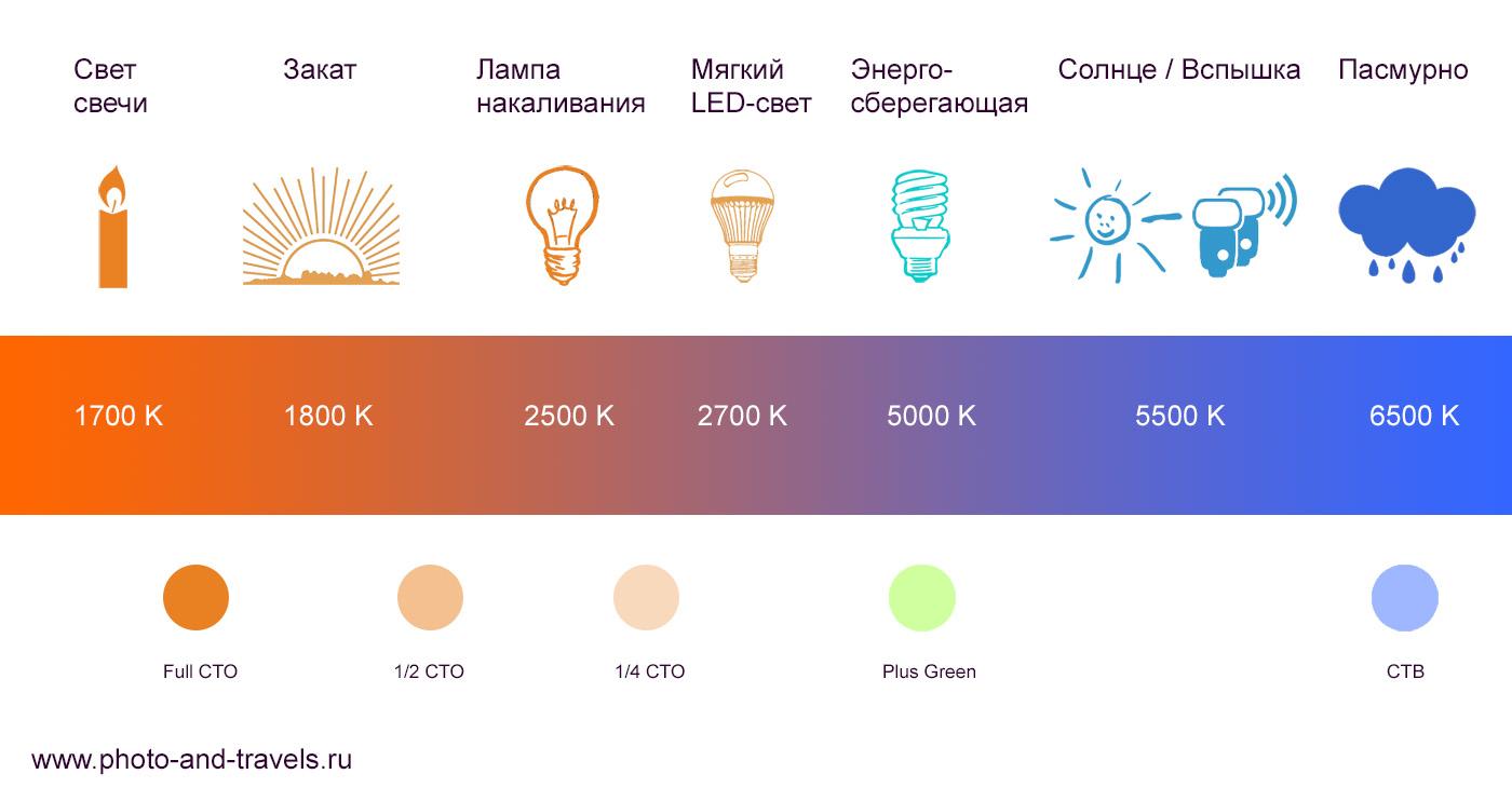 27. Цветовая температура различных источников освещения. Схема, позволяющая понять, какой цветной фильтр использовать при съемке со вспышкой, чтобы уровнять баланс белого (см. круги CTO, CTB и Plus Green).