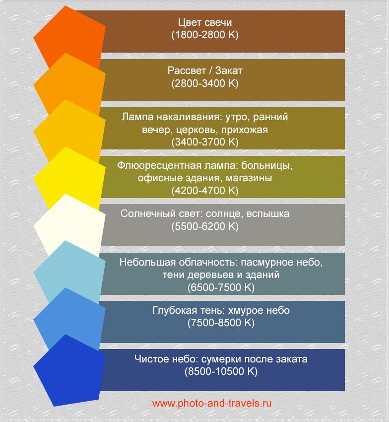 28. Схема, позволяющая понять, какие цветные гели нужны для внешней вспышки, чтобы устранить разницу в цветовой температуре фона и объекта съемки.