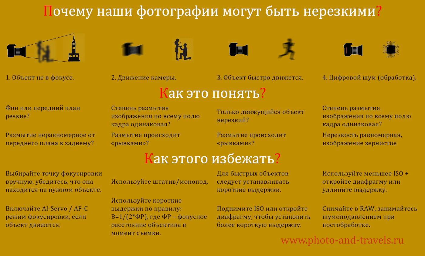 30. Схема с пояснением, почему фотографии бывают размытыми и что можно предпринять, чтобы исправить эту проблему.