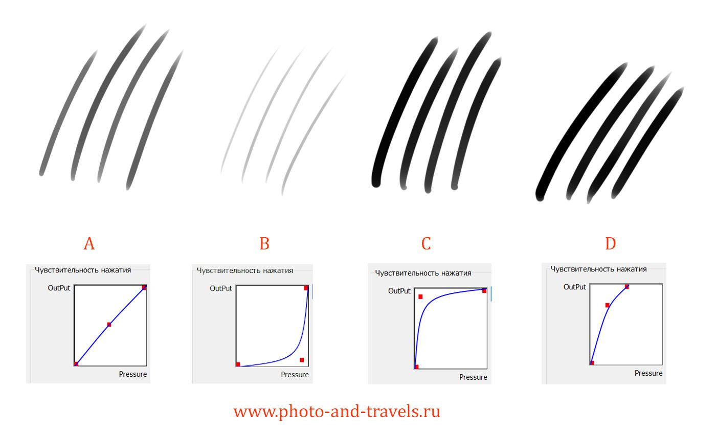 8. Как настроить чувствительность пера планшета XP-PEN для работы с фотографиями.
