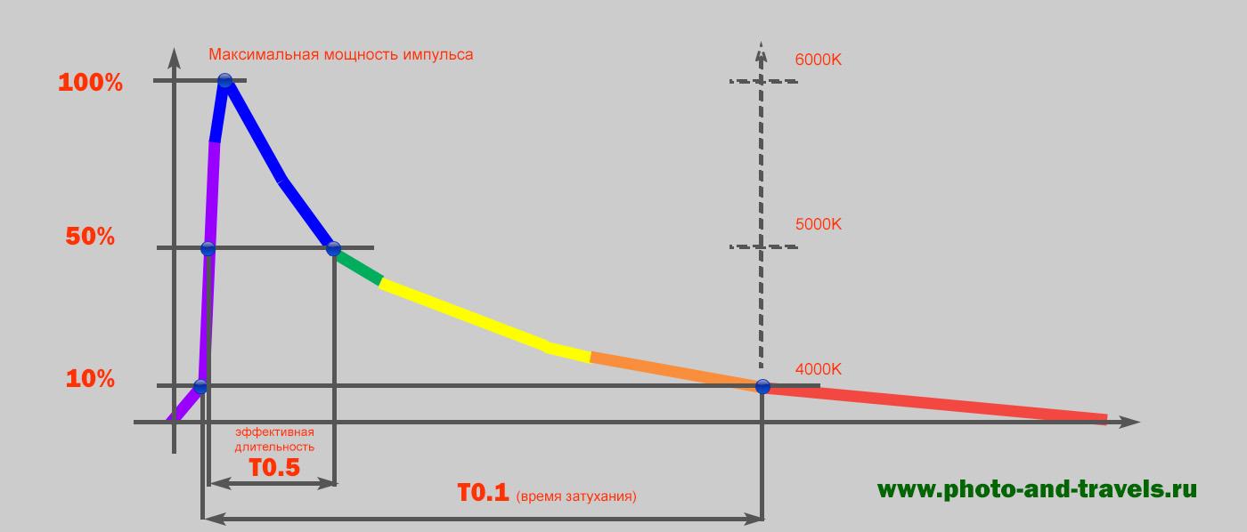 27. График, показывающий, как распределяется длительность импульса и цветовая температура вспышек.