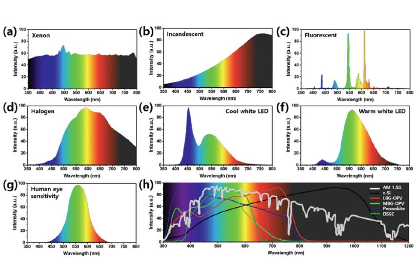 4. Графики, показывающие различия в спектре излучения вспышки, лампы накаливания и люминесцентных, галогеновых светильников и светодиодных.