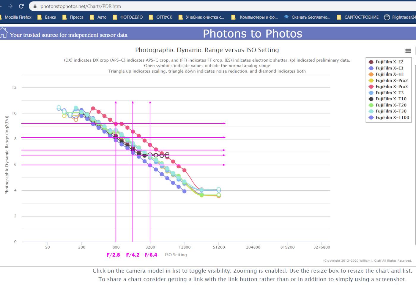 20. График, показывающий изменения динамического диапазона матриц цифровых фотоаппаратов Fujifilm X-E2, X-E3, X-H1, X-Pro2, X-Pro3, X-T3, X-T10, X-T20, X-T30 и X-T100 в зависимости от ISO, которое, в свою очередь, зависит от диафрагмы объектива в момент съемки.
