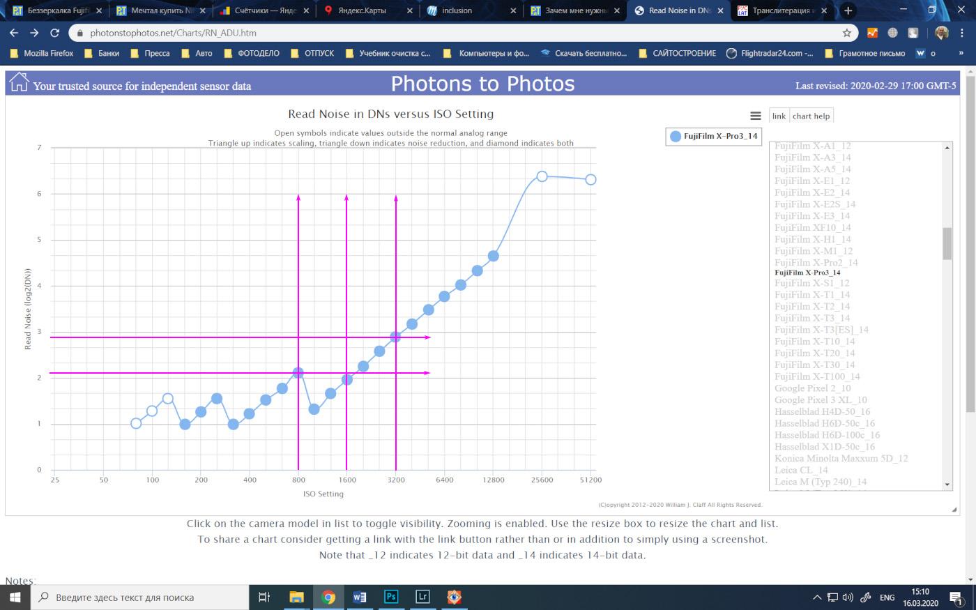 21. График, показывающий изменение цифровых шумов считывания матриц Fujifilm X-Pro3 в зависимости от ISO.