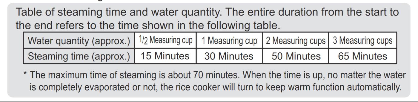 Таблица, показывающая зависимость времени кипения от количества залитых мерных стаканчиков (V=180 мл).