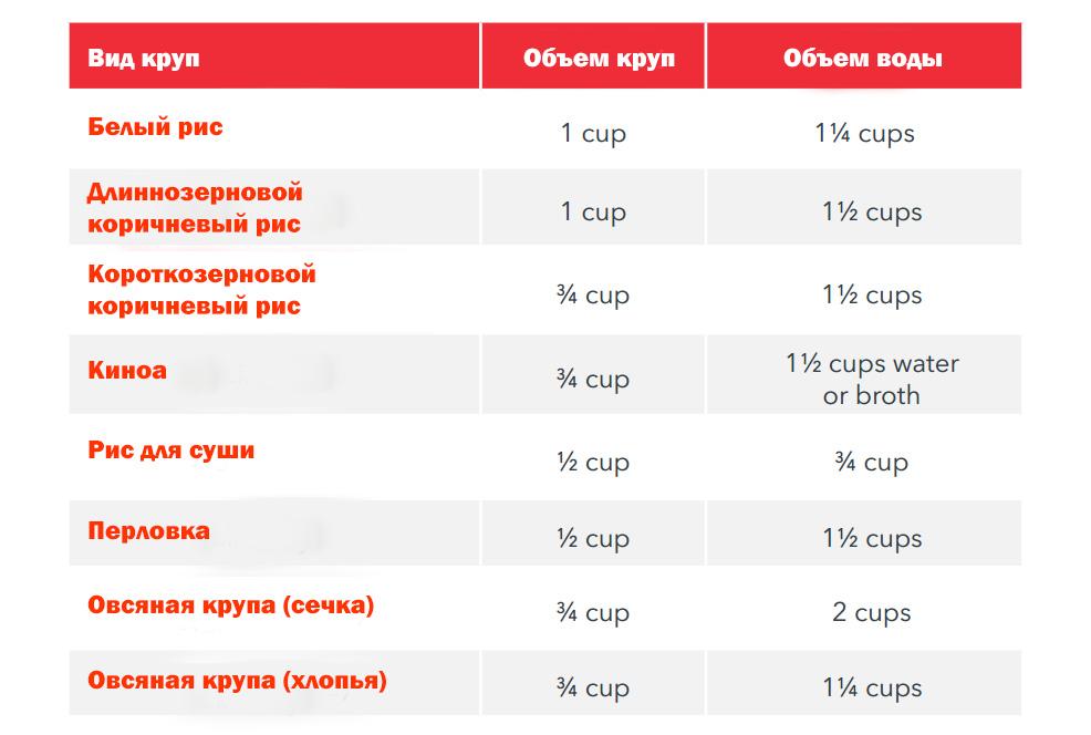 Таблица, поясняющая, какое соотношение круп и воды должно быть в мультиварке для приготовления риса, киноа, перловки, сечки и геркулеса.