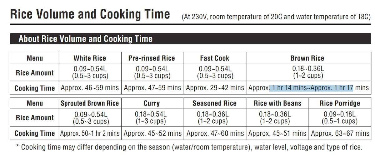 Таблица, показывающая время приготовления разных типов риса: белый, предварительно промытый, быстрого приготовления, коричневый, пророщенный коричневый, карри, сезонный, с бобами и каша.