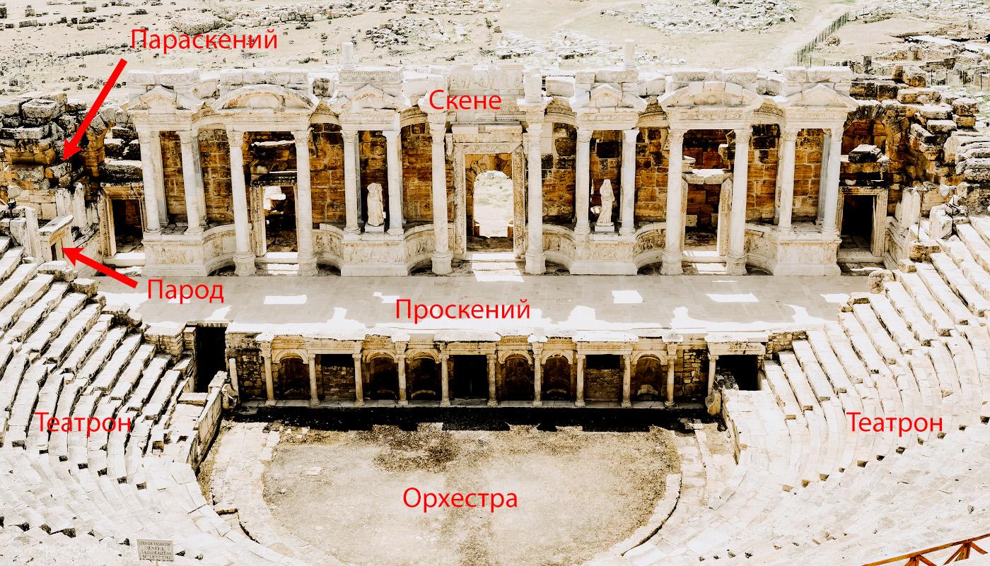 11. Название частей римского театра на примере амфитеатра в Иераполисе. Похожее строение сцены было и в Сиде.