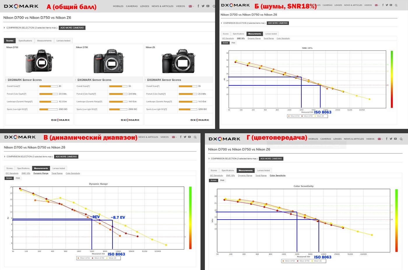 Рисунок 13. Графики сравнения динамического диапазона, цветопередачи и рабочего ISO для фотоаппаратов Nikon D780, D750, Z6, и D700.