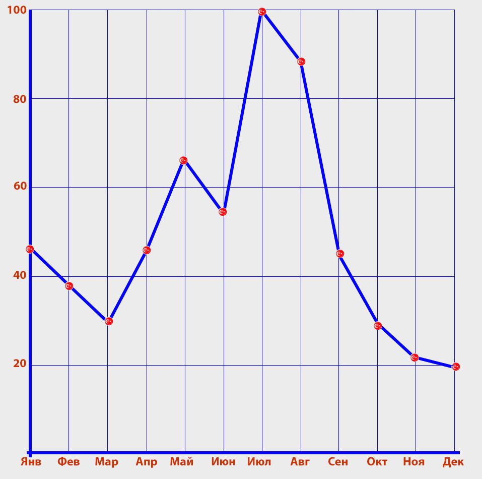 25. График, показывающий, в какой сезон наибольшее количество туристов приезжают на отдых в Сиде.