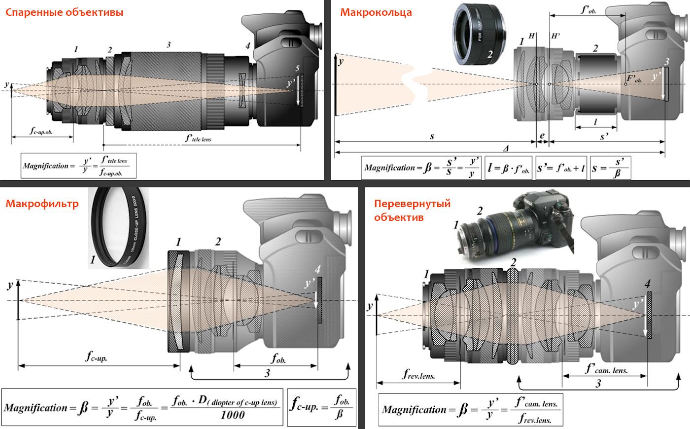 Рисунок 1. Схемы для съемки макро с помощью макрофильтров Close-Up, перевернутого, спаренного объектива и удлинительных колец. Формулы для расчета масштаба увеличения.