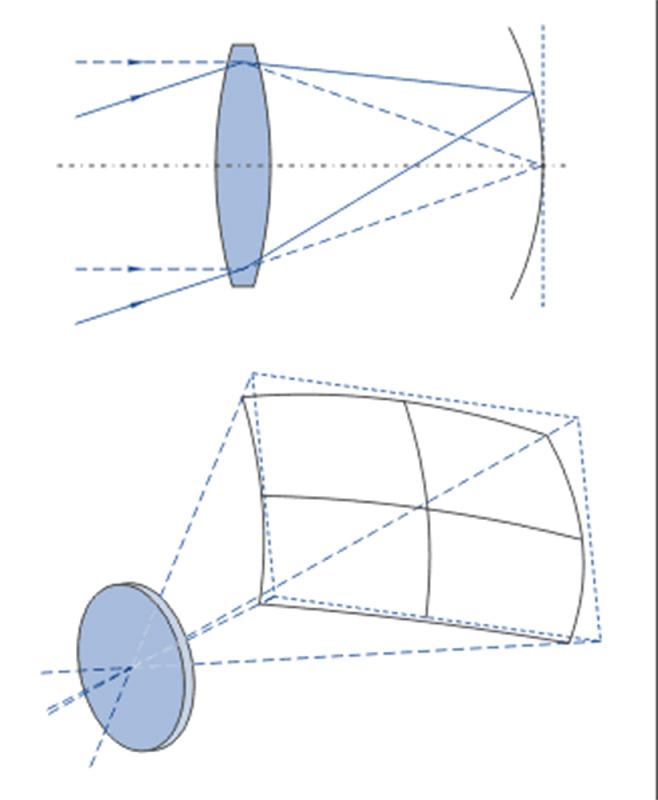 Рисунок 2. Схема, поясняющая суть понятия «кривизна поля изображения».