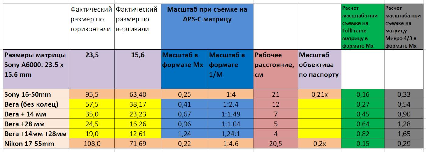 13. Таблица расчета масштаба съемки, достигаемого при использовании Вега-11У на камерах с матрицей Micro 4:3, APS-C и фулфрейм.